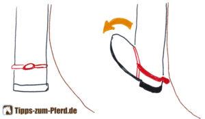 Zeichnung, die die Fußbewegung zum Sporeneinsatz zeigt